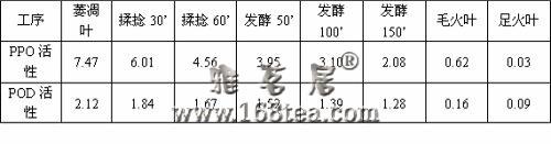 [资料]红茶制造化学(二) 红茶制造中主要酶类活性变化及作用