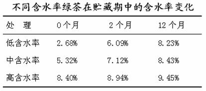 [资料]绿茶贮藏过程中的物质变化