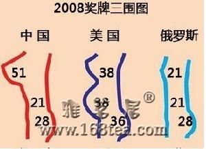 [灌水]2008奖牌三围图