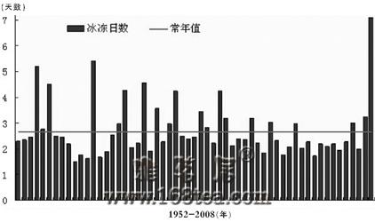 杨学祥:2010年自然灾害预测 值得关注