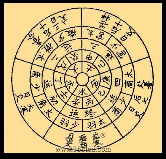 五运六气基本知识--五运