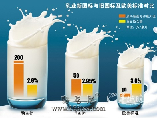 全球最差的中国乳业标准
