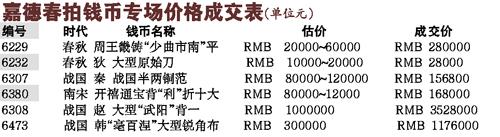 钱币拍卖升温 第一届世博钱币从几元升至几千元