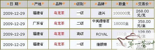 12/29乌龙茶价格行情表