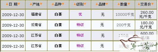 12/30白茶价格行情表