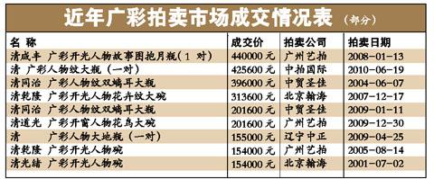 """拍卖市场的""""非主流"""":广彩价格被低估"""