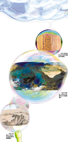 《2010年艺术品市场年度报告》发布