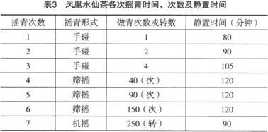 乌龙茶加工基本工序与工艺技术要求