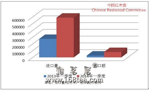 2014年一季度中国红木进口形势分析报告