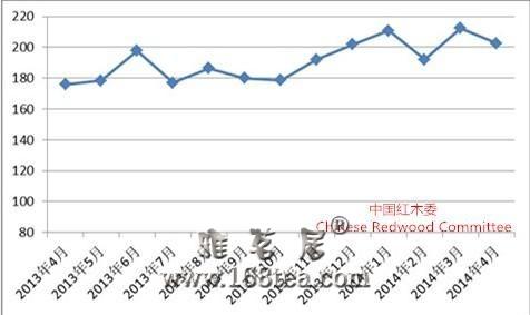 4月中国红木进口综合价格指数同比上升