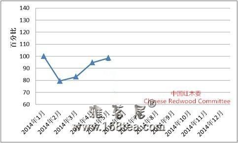 5月全国红木制品市场景气指数上涨