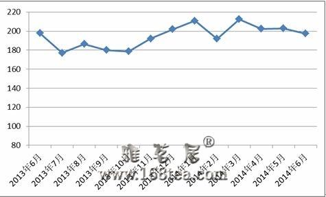 6月中国红木进口综合价格指数(HIPI)发布