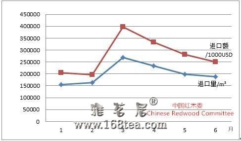 2014年上半年中国红木市场形势报告
