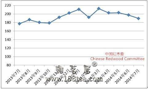 7月中国红木进口综合价格指数发布