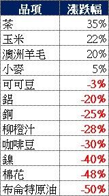 过去一年全球大宗商品价格:茶叶涨幅居首