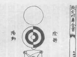 中医基础:太极与阴阳的概念