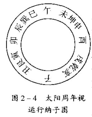天文历法:太陽周年視運動