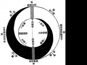 中國古代宇宙理論:天圓地方說