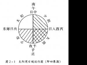 《内经》天文學:太陽周日視運動
