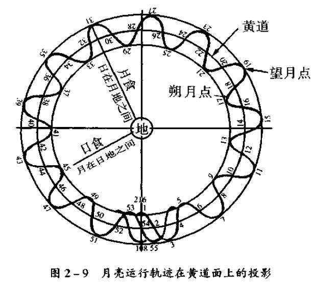 天文学知识:朔望月週期