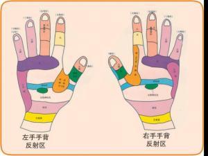 手穴按摩的要求与禁忌|按摩手法