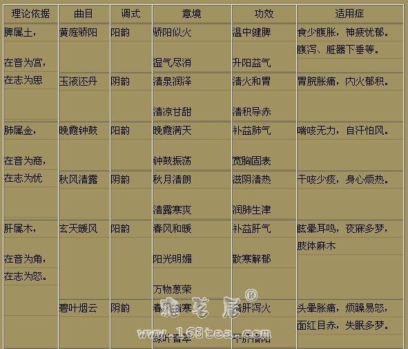 中医的音乐疗法的五行归类