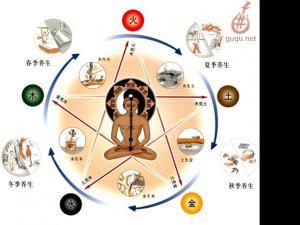 中医音乐疗法的起源